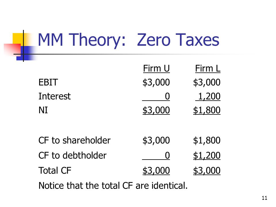 MM Theory: Zero Taxes Firm U Firm L EBIT $3,000 Interest 1,200 NI
