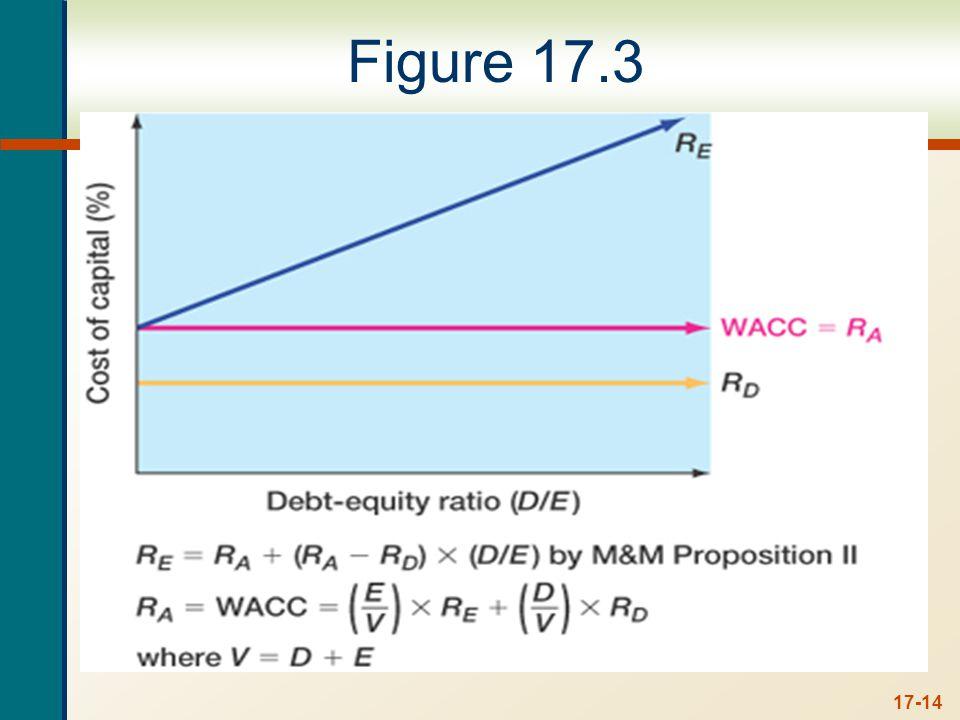 Case I - No Taxes - Example