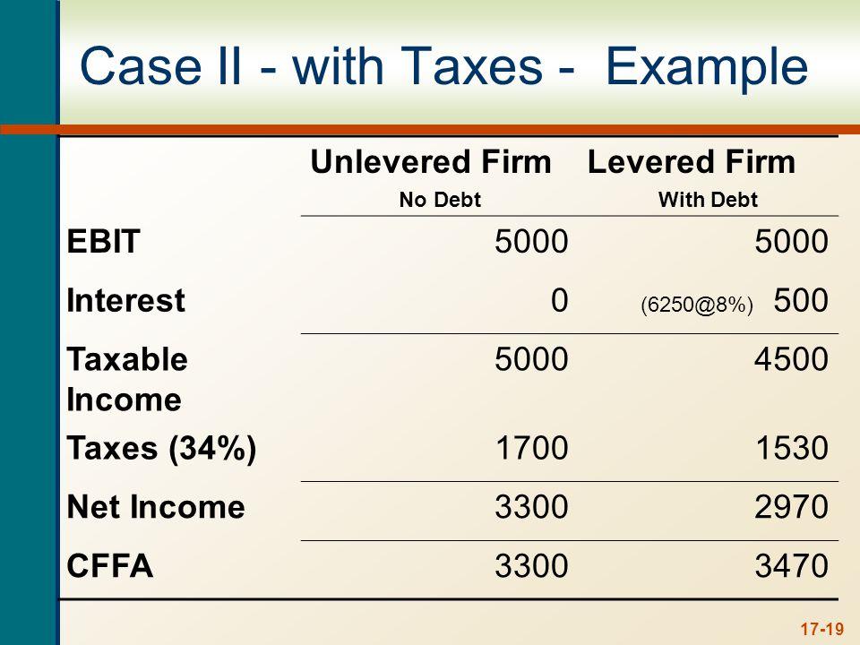 Interest Tax Shield Annual interest tax shield