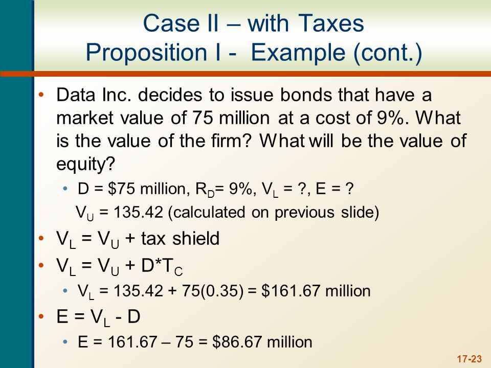 Figure 17.4 Case II - with Taxes Proposition I
