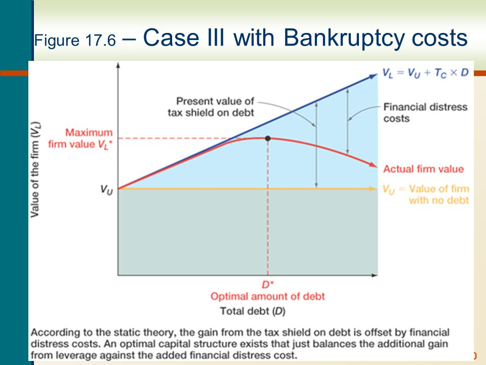 Figure 17.7 Case III with Bankruptcy costs