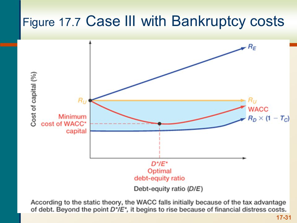 Bankruptcy Costs Direct costs Indirect costs Financial distress costs