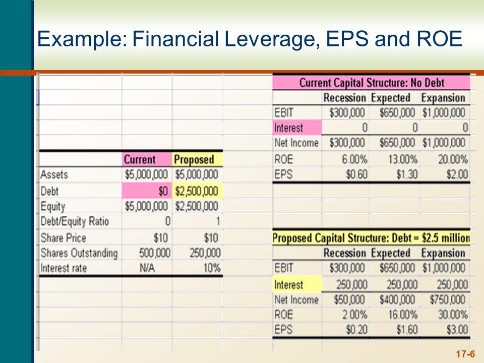 Break-Even EBIT Break-Even EBIT where: EPS debt = EPS no debt