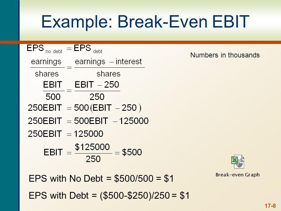 Break Even EBIT With debt With no debt