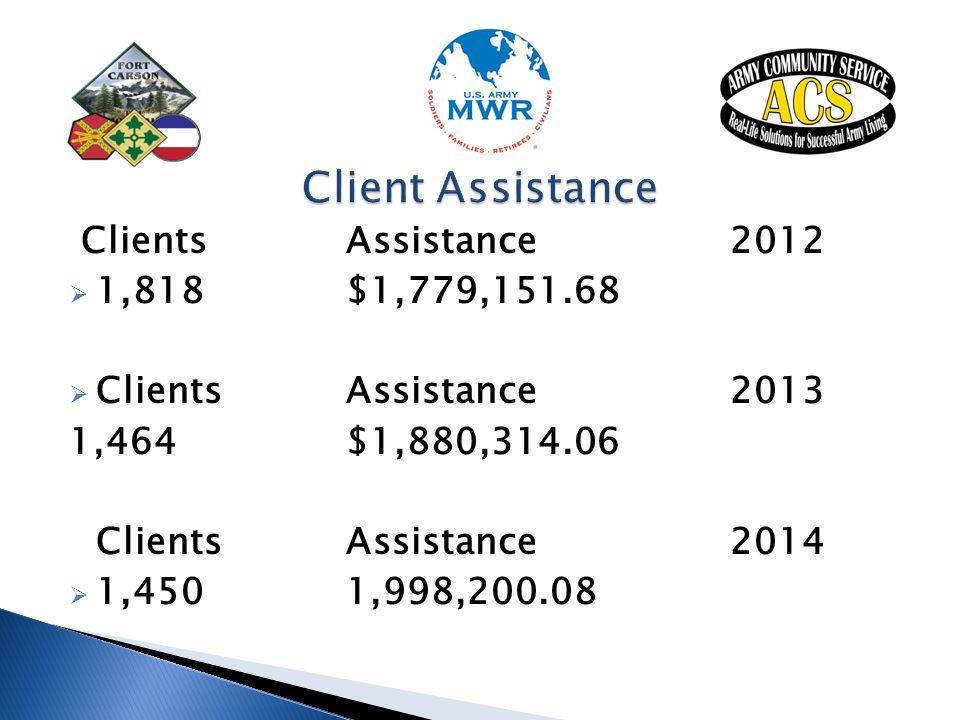 Client Assistance Clients Assistance 2012 1,818 $1,779,151.68