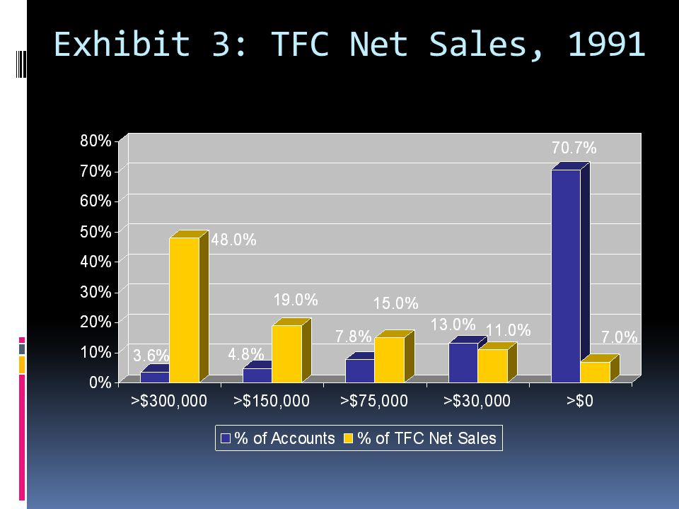 Exhibit 3: TFC Net Sales, 1991