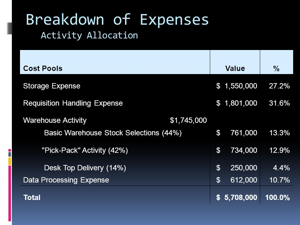Breakdown of Expenses Activity Allocation