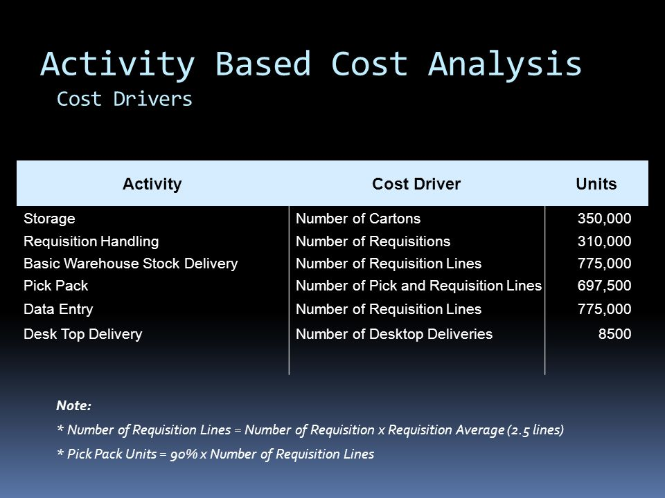 Activity Based Cost Analysis Cost Drivers