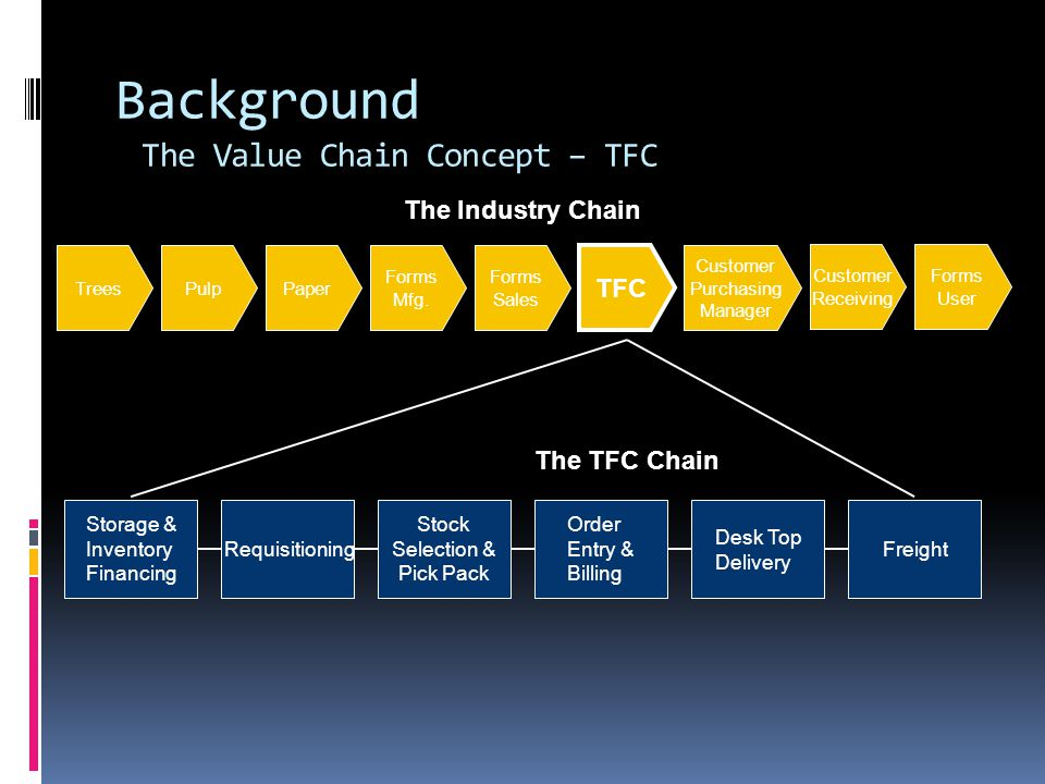 Background The Value Chain Concept – TFC