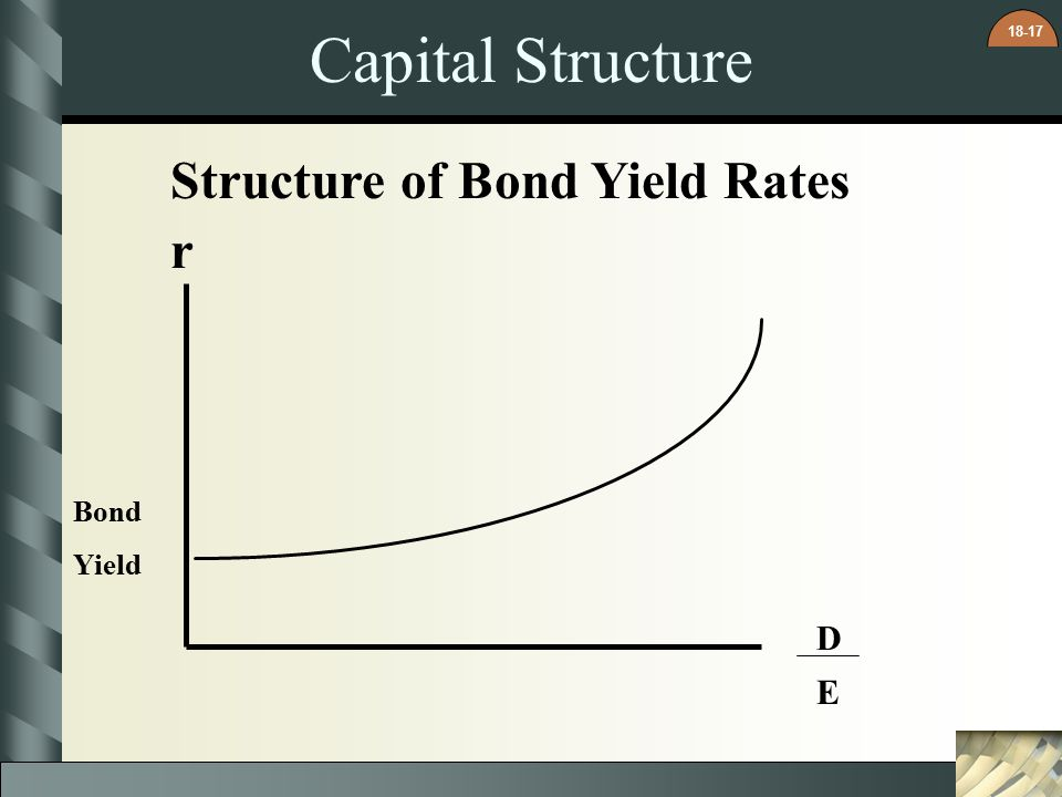 Capital Structure Structure of Bond Yield Rates r Bond Yield D E