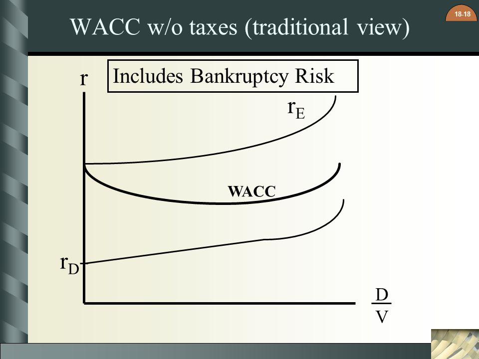 WACC w/o taxes (traditional view)