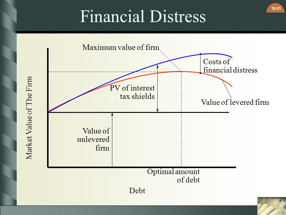 Financial Distress Maximum value of firm Costs of financial distress