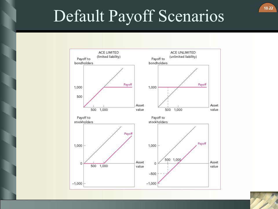 Default Payoff Scenarios