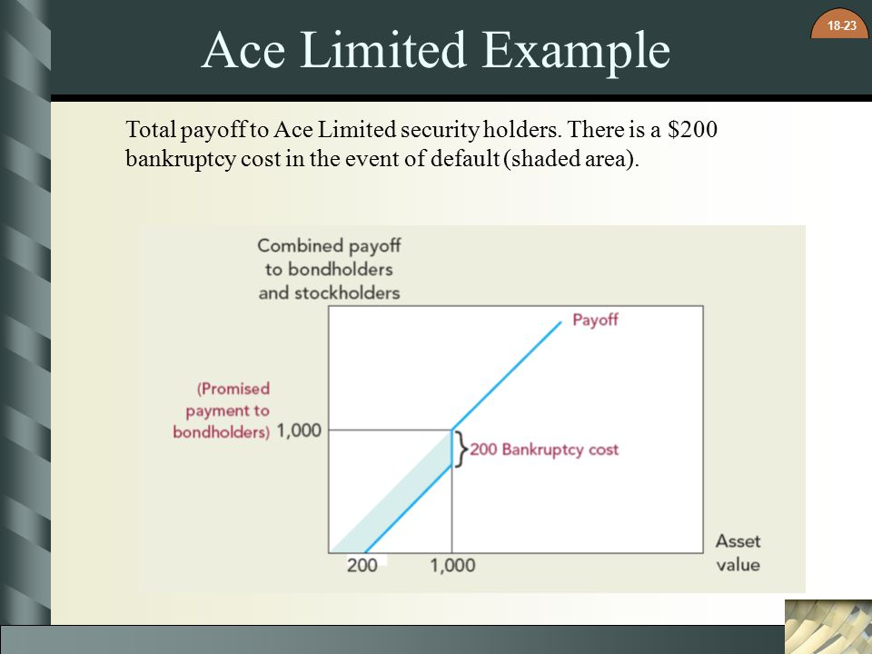 Ace Limited Example Total payoff to Ace Limited security holders.
