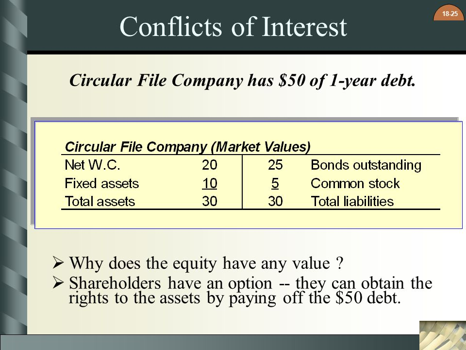 Conflicts of Interest Circular File Company has $50 of 1-year debt.