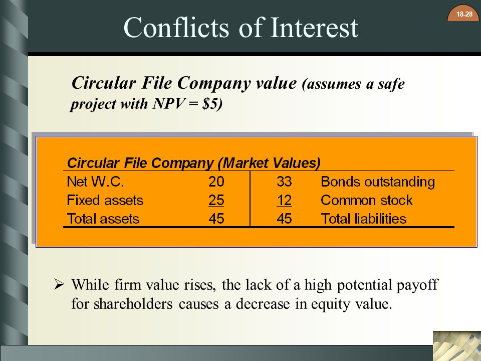 Conflicts of Interest Circular File Company value (assumes a safe project with NPV = $5)