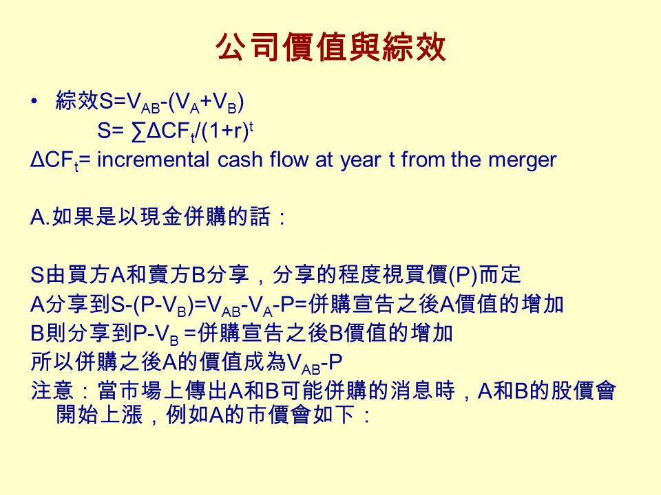 公司價值與綜效 綜效S=VAB-(VA+VB) S= ∑ΔCFt/(1+r)t