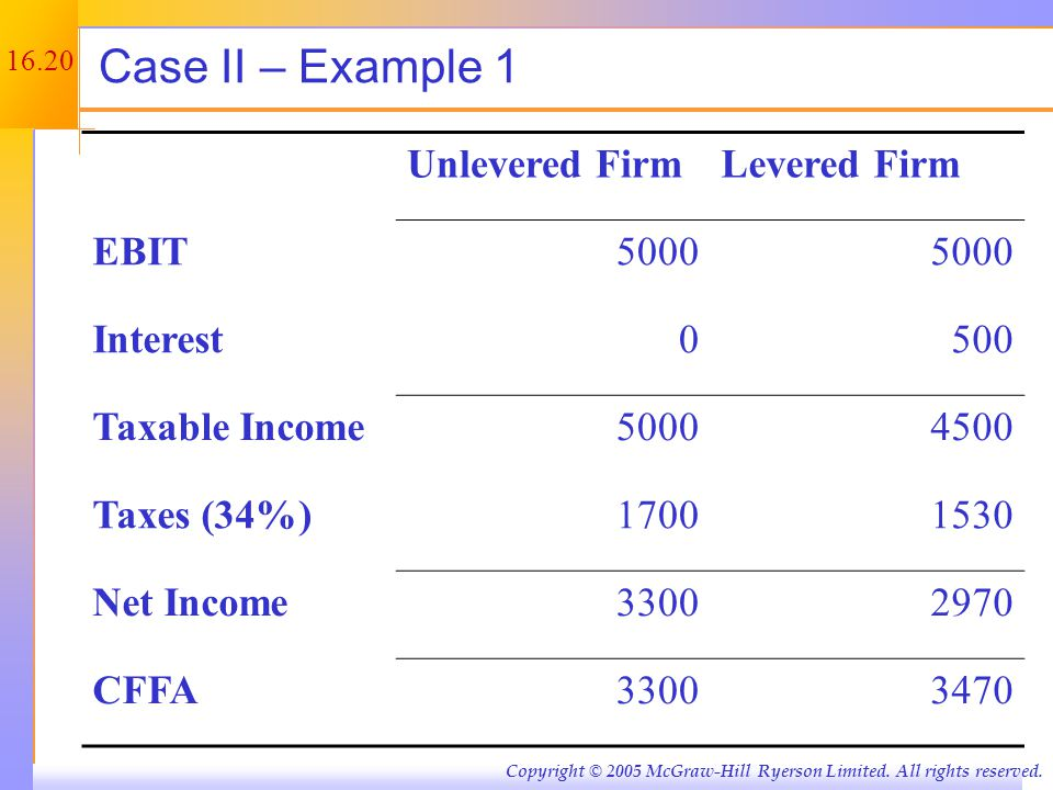 Example 1 continued Assume the company has $6,250 8% coupon debt and faces a 34% tax rate. Annual interest tax shield.