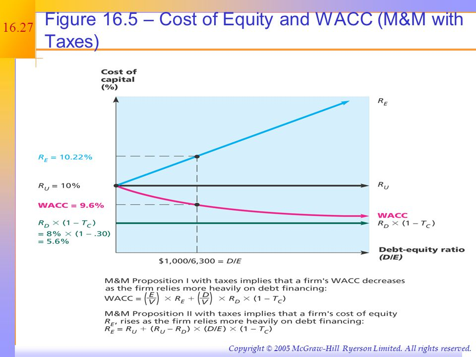 Case III – With Bankruptcy Costs 16.5