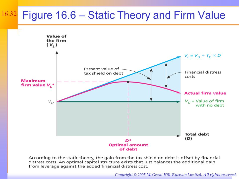 Figure 16.7 – Static Theory and Cost of Capital