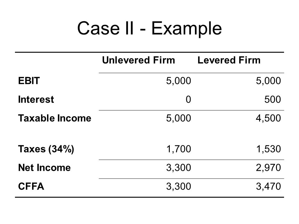 Case II - Example Unlevered Firm Levered Firm EBIT 5,000 Interest 500