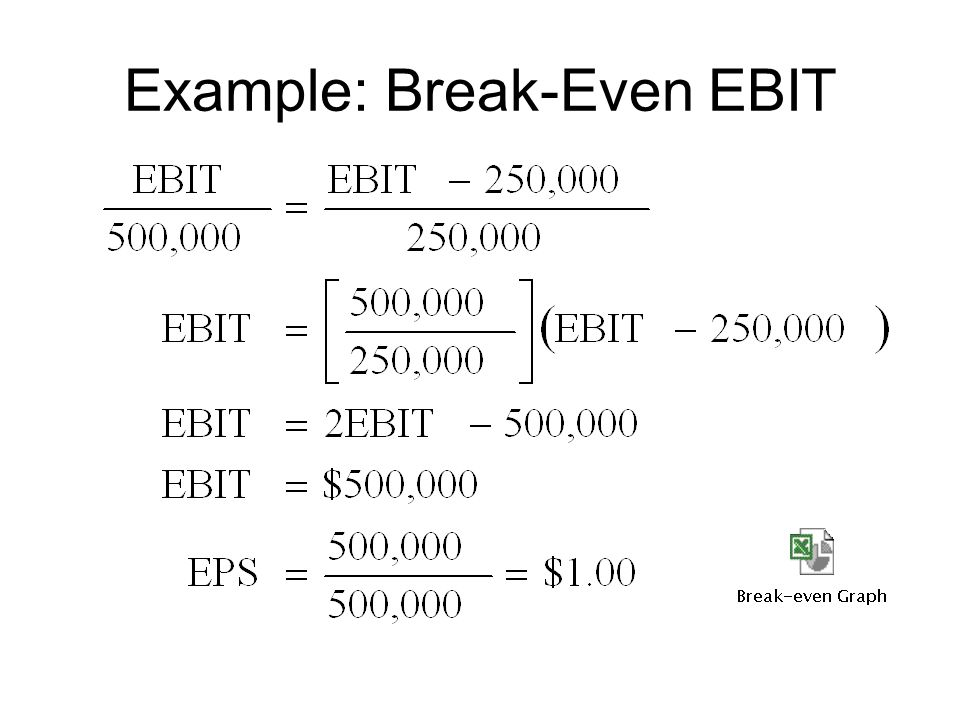 Example: Break-Even EBIT