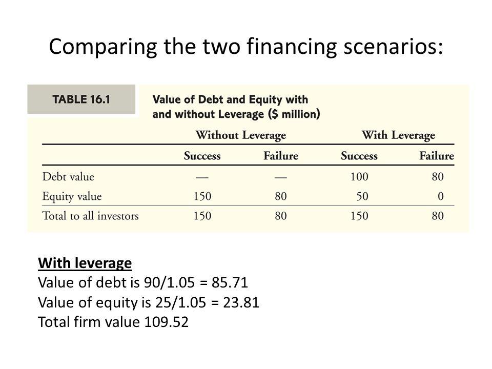 Comparing the two financing scenarios: