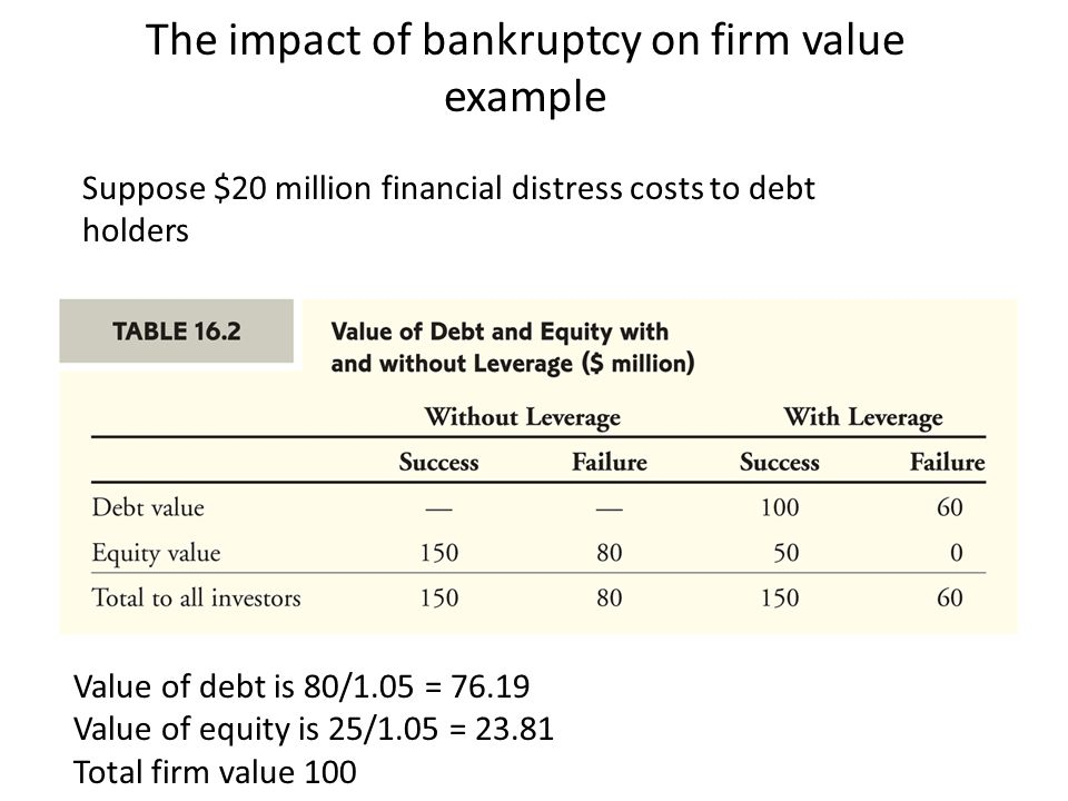 The impact of bankruptcy on firm value example