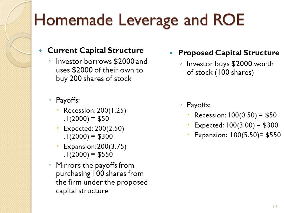 Homemade leverage The use of personal borrowing to change the overall amount of financial leverage to which individual is exposed.
