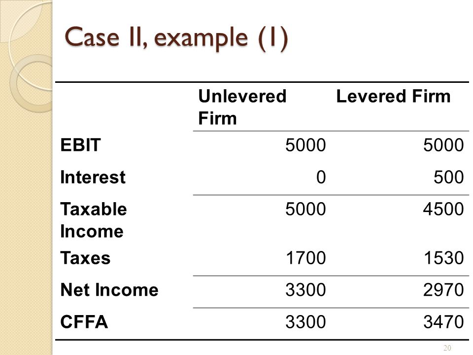 Case II, example (2) Assume the company has $6,250, 8% coupon debt and faces a 34% tax rate. Annual interest tax shield.