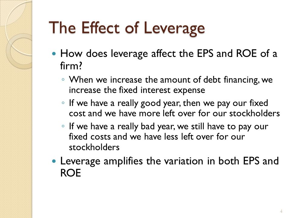 Financial Leverage, EPS and ROE, example (1)