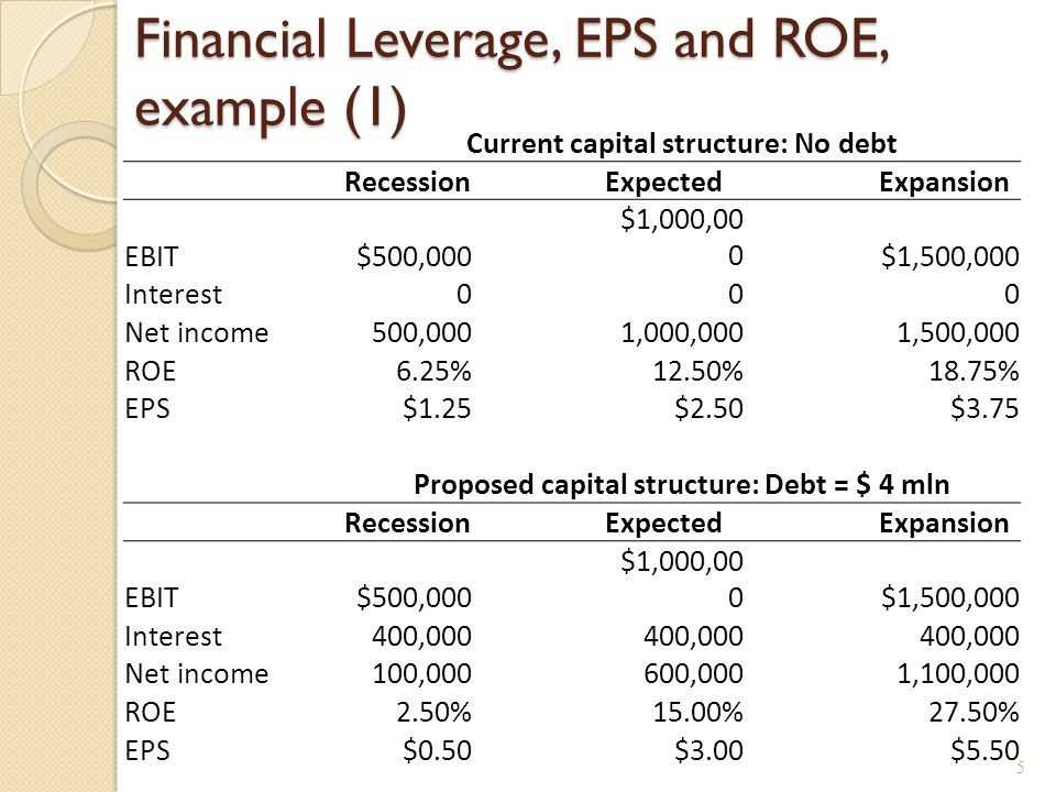 Financial Leverage, EPS and ROE, example (2)