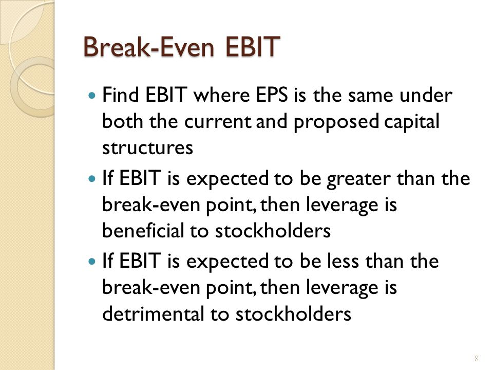 Financial Leverage, EPS and ROE Breakeven (indifference) EBIT solution: