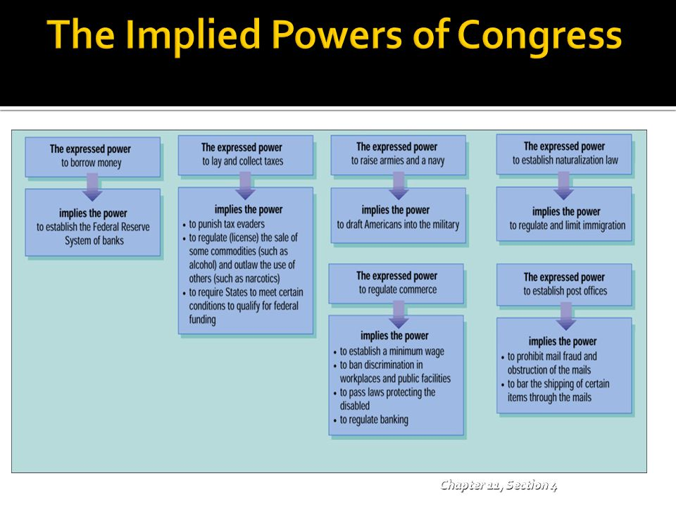 The Implied Powers of Congress