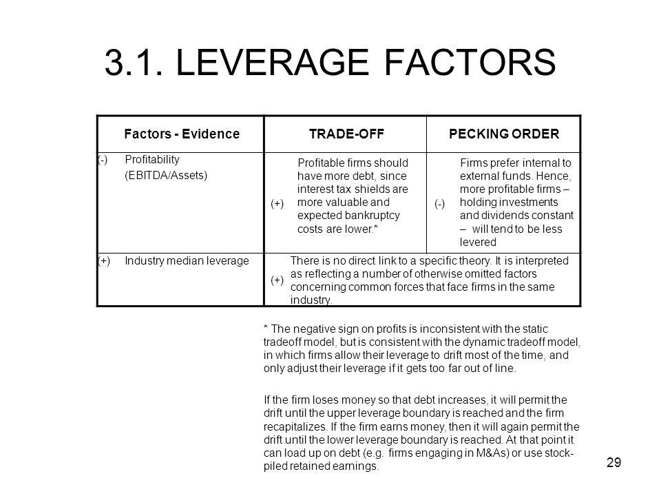 3.1. LEVERAGE FACTORS Factors - Evidence TRADE-OFF PECKING ORDER (-)