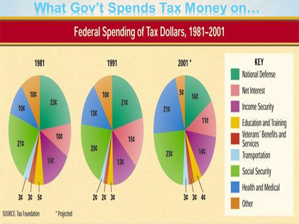 What Gov't Spends Tax Money on…