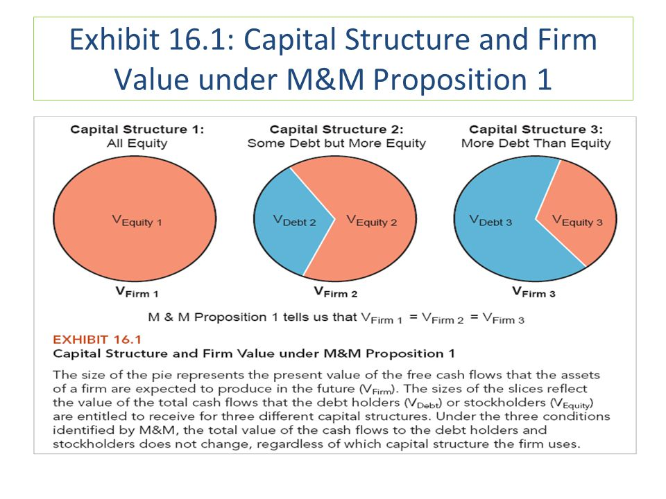 Exhibit 16.1: Capital Structure and Firm Value under M&M Proposition 1