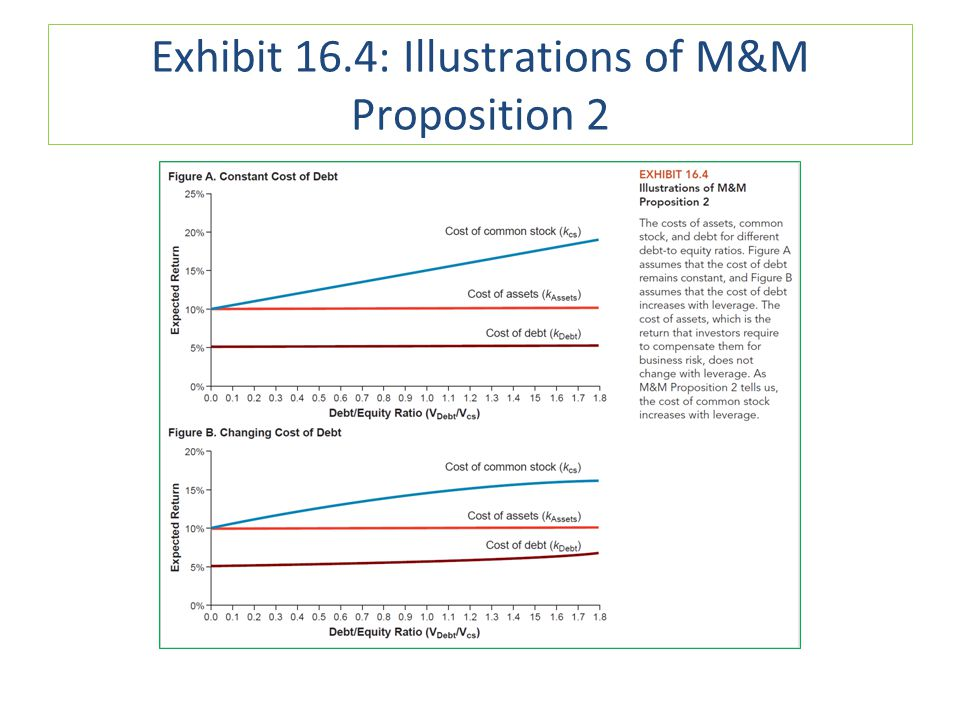 Exhibit 16.4: Illustrations of M&M Proposition 2