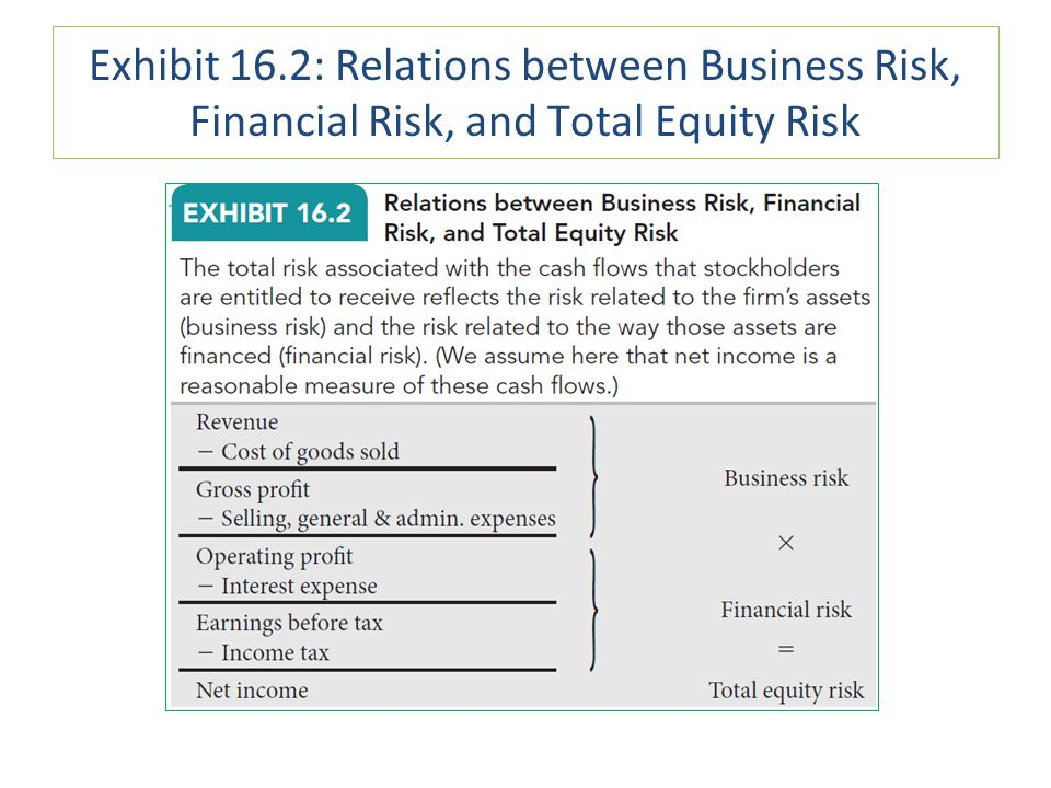 Exhibit 16.2: Relations between Business Risk, Financial Risk, and Total Equity Risk