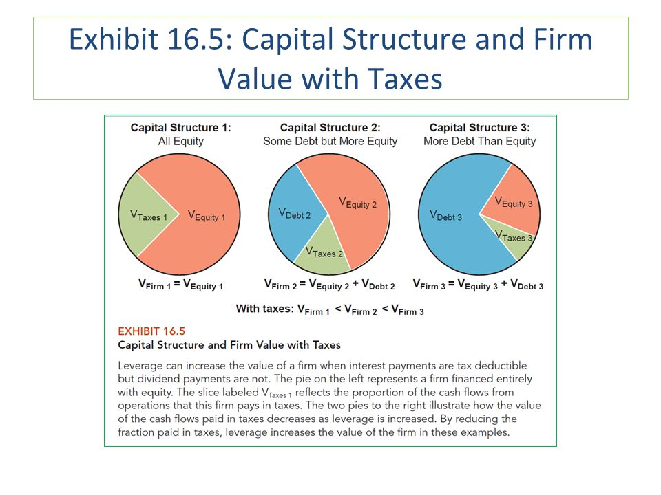 Exhibit 16.5: Capital Structure and Firm Value with Taxes