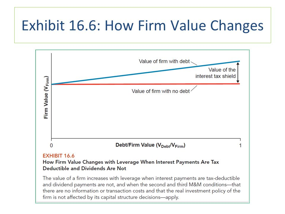 Exhibit 16.6: How Firm Value Changes