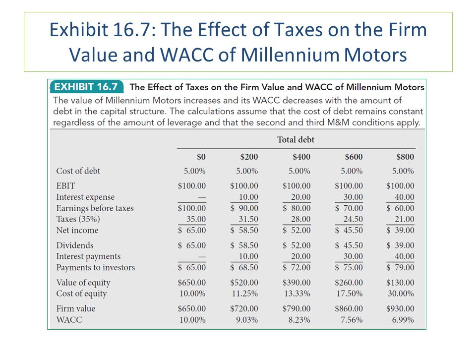 Exhibit 16.7: The Effect of Taxes on the Firm Value and WACC of Millennium Motors