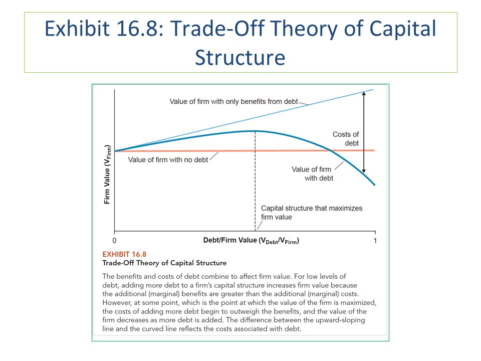 Exhibit 16.8: Trade-Off Theory of Capital Structure