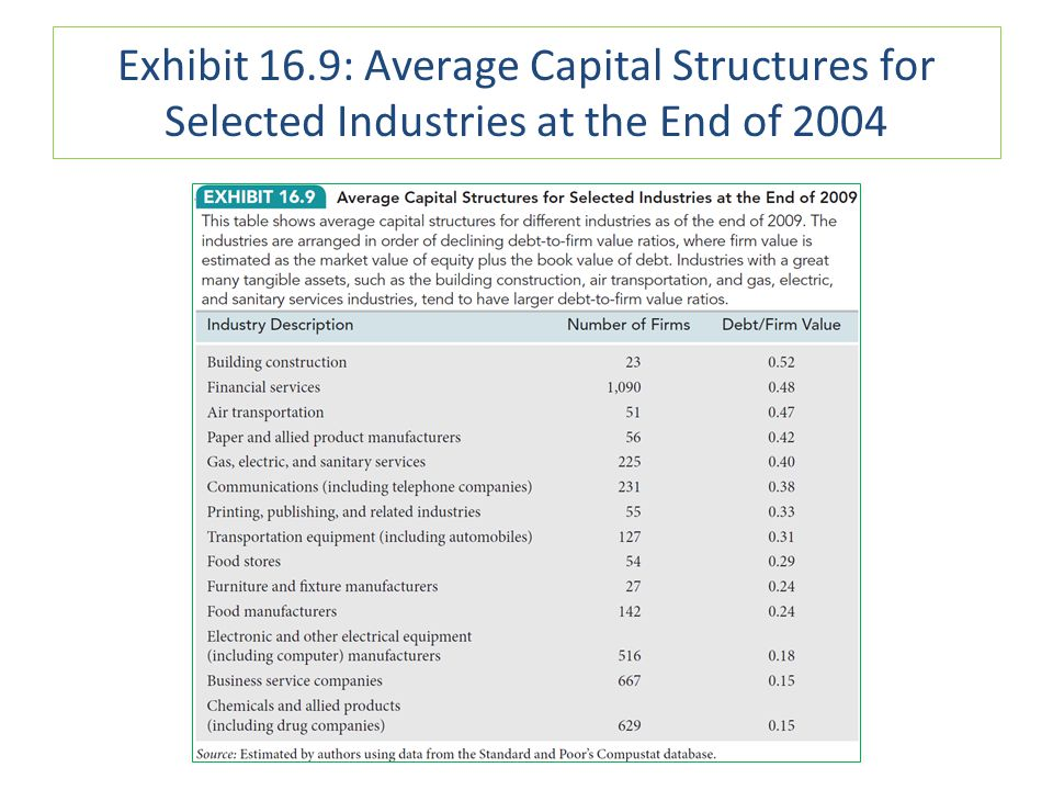 Exhibit 16.9: Average Capital Structures for Selected Industries at the End of 2004