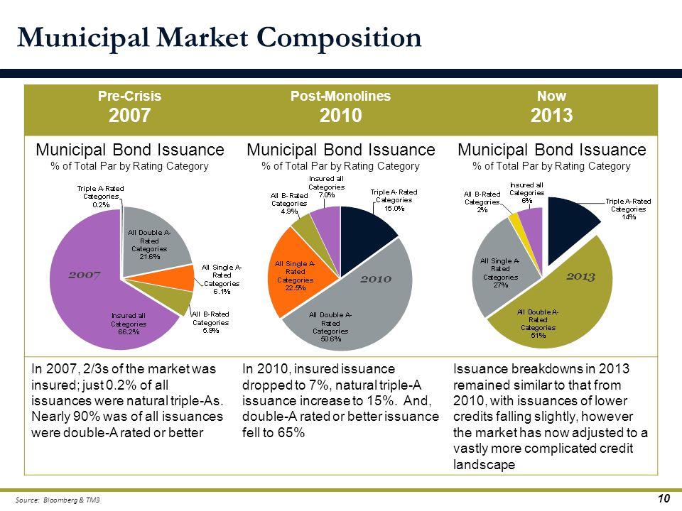 Municipal Market Composition