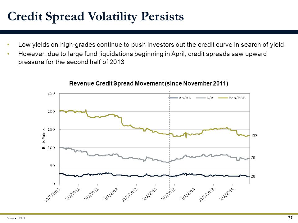 Credit Spread Volatility Persists