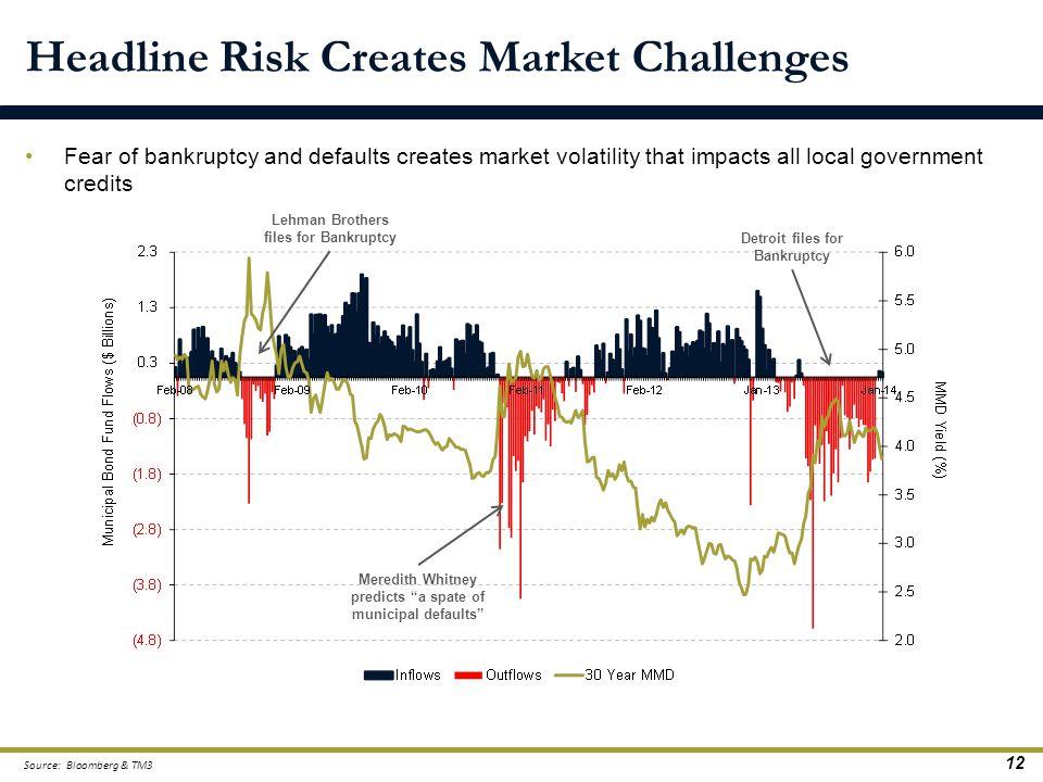 Headline Risk Creates Market Challenges