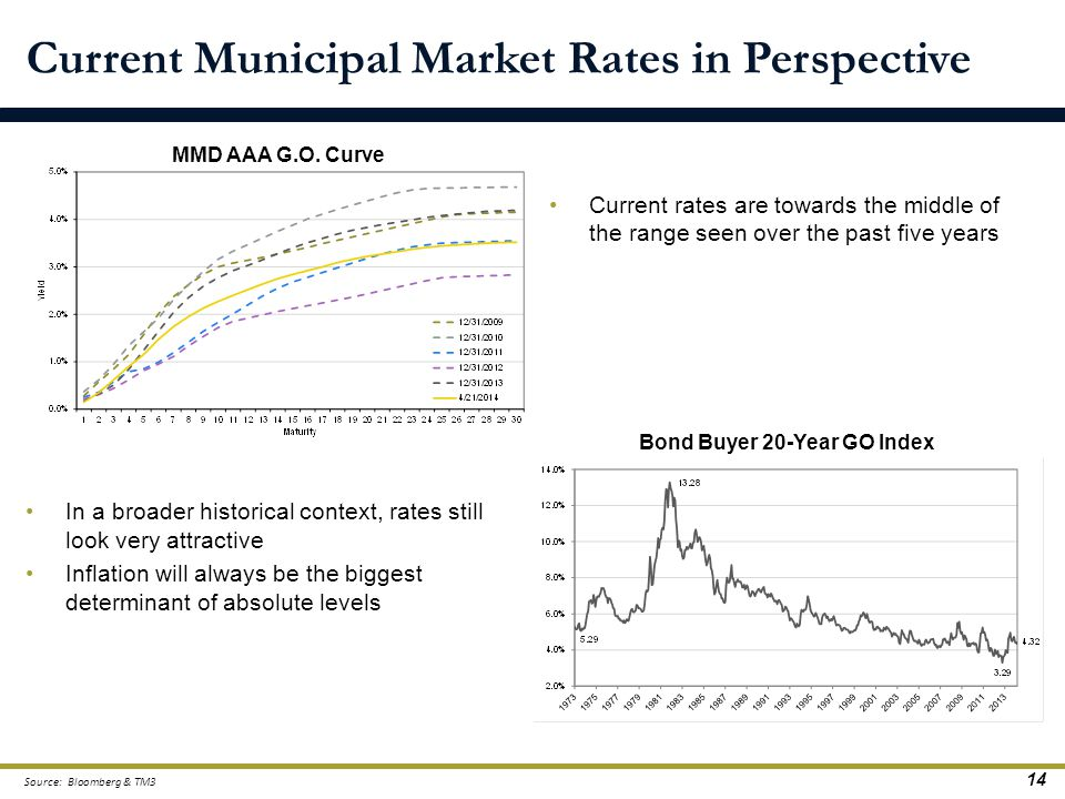 Current Municipal Market Rates in Perspective