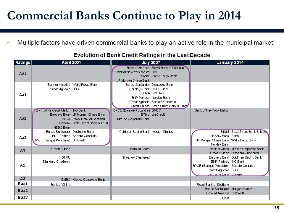 Commercial Banks Continue to Play in 2014