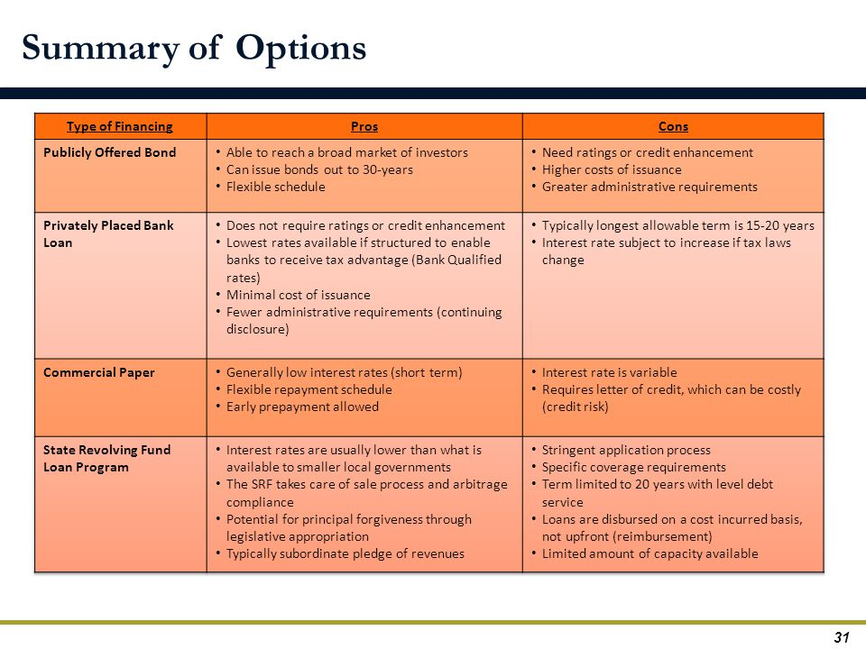 Summary of Options Type of Financing Pros Cons Publicly Offered Bond
